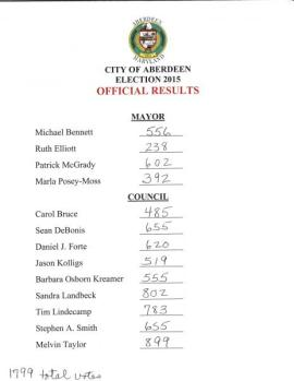 official_results_short_form