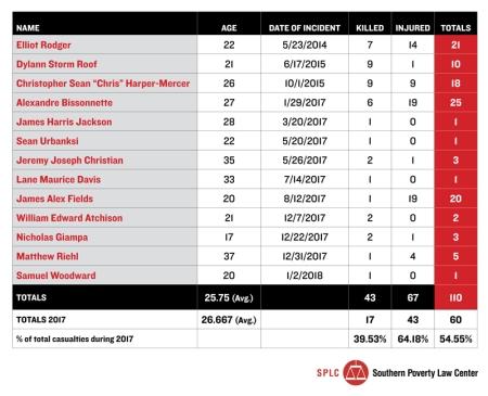 hw_alt-right-killers-count-chart-2